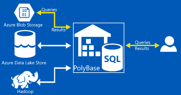 super simple software azure solutions
